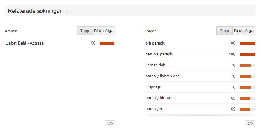 google trender 2
